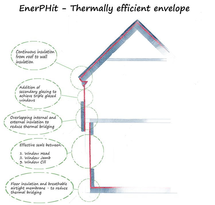 Enerphit - Thermally efficient envelope
