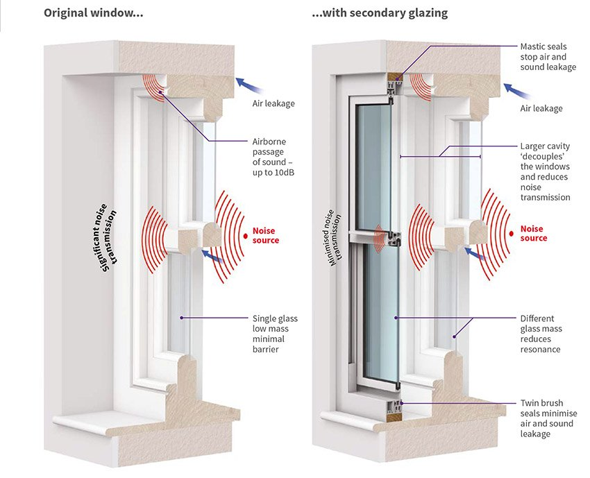 Acoustic secondary glazing - how it works diagram